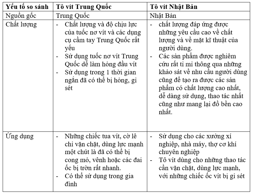 review-thuc-te-su-dung-to-vit-nhat-va-to-vit-trung-quoc